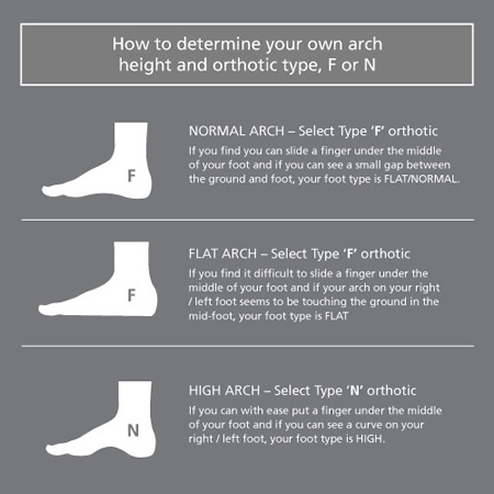 Rightside orthotics helpsheet